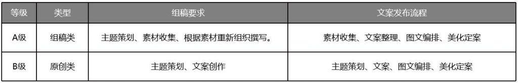 东方创美 - 微信公号内容运营